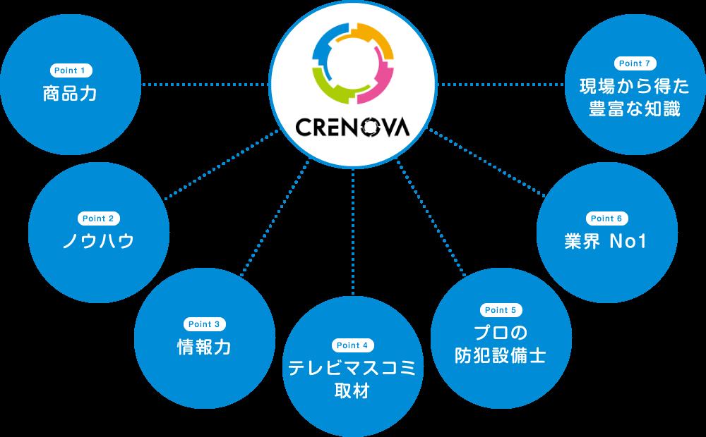 クレノヴァの7つの強み 図